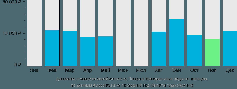 Динамика стоимости авиабилетов из Пензы в Минеральные воды по месяцам