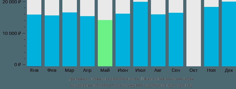 Динамика стоимости авиабилетов из Пензы в Минск по месяцам