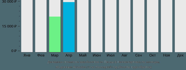 Динамика стоимости авиабилетов из Пензы в Нижневартовск по месяцам