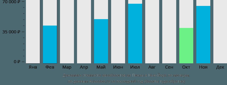 Динамика стоимости авиабилетов из Пензы в Нью-Йорк по месяцам