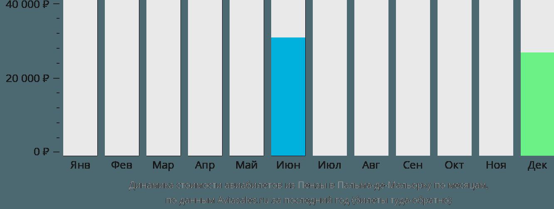 Динамика стоимости авиабилетов из Пензы в Пальма-де-Мальорку по месяцам