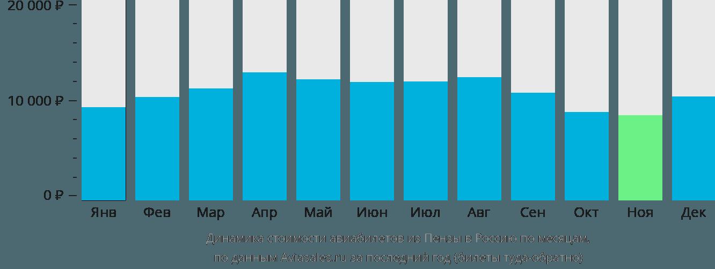 Динамика стоимости авиабилетов из Пензы в Россию по месяцам