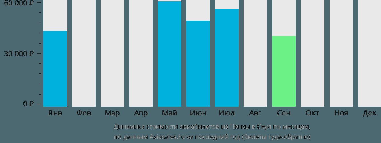 Динамика стоимости авиабилетов из Пензы в Сеул по месяцам