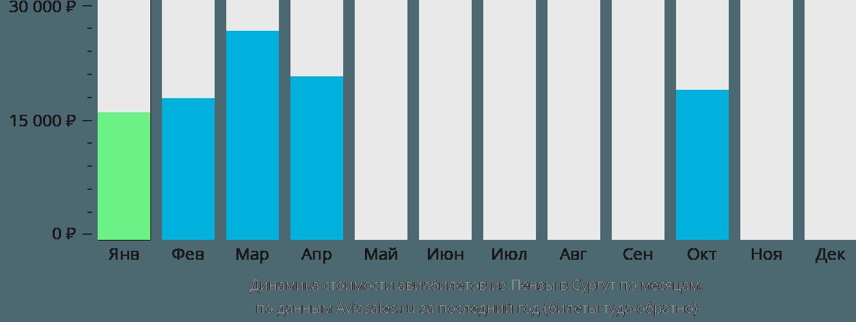 Динамика стоимости авиабилетов из Пензы в Сургут по месяцам