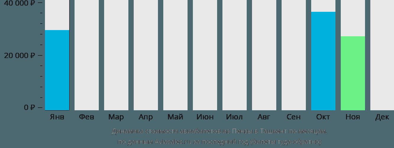Динамика стоимости авиабилетов из Пензы в Ташкент по месяцам
