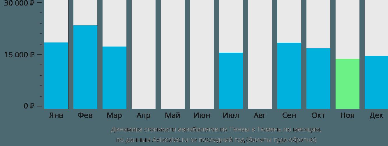Динамика стоимости авиабилетов из Пензы в Тюмень по месяцам