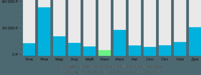 Динамика стоимости авиабилетов из Пасу-Фунду по месяцам