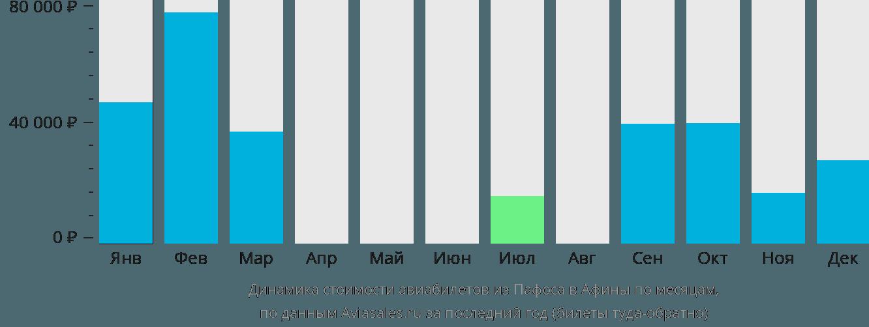 Динамика стоимости авиабилетов из Пафоса в Афины по месяцам