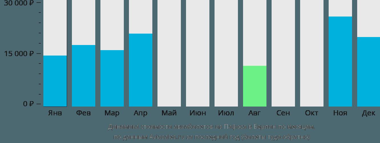 Динамика стоимости авиабилетов из Пафоса в Берлин по месяцам