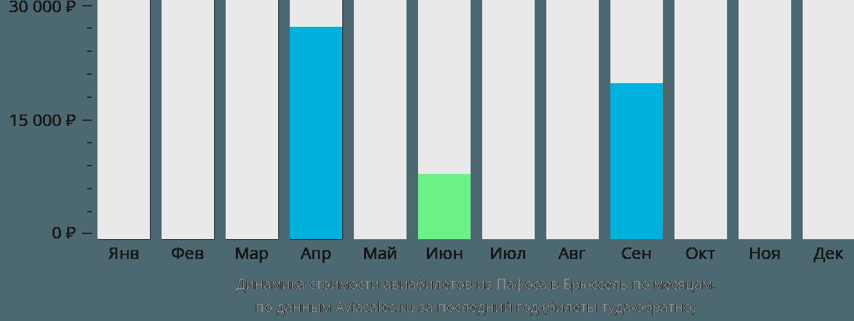 Динамика стоимости авиабилетов из Пафоса в Брюссель по месяцам