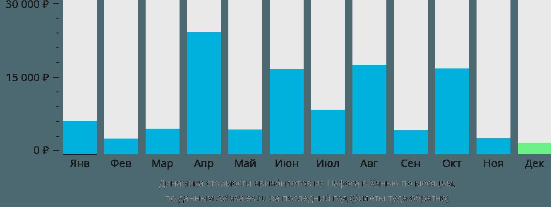 Динамика стоимости авиабилетов из Пафоса в Ханью по месяцам