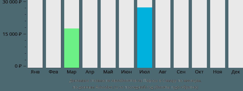 Динамика стоимости авиабилетов из Пафоса в Самару по месяцам
