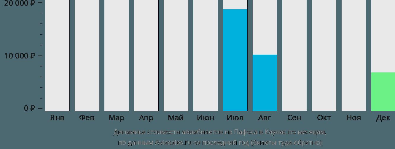 Динамика стоимости авиабилетов из Пафоса в Каунас по месяцам