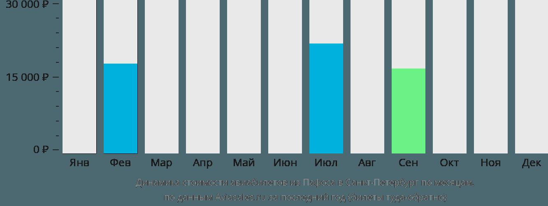 Динамика стоимости авиабилетов из Пафоса в Санкт-Петербург по месяцам