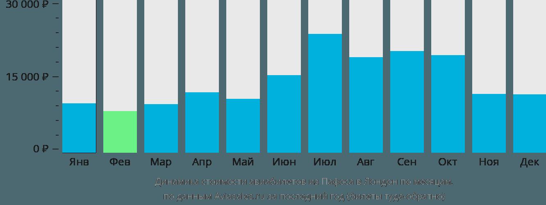 Динамика стоимости авиабилетов из Пафоса в Лондон по месяцам