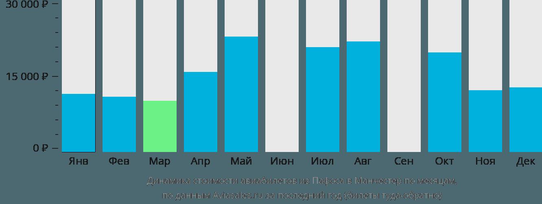 Динамика стоимости авиабилетов из Пафоса в Манчестер по месяцам