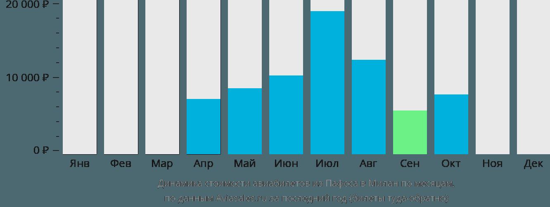 Динамика стоимости авиабилетов из Пафоса в Милан по месяцам