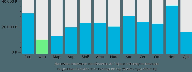 Динамика стоимости авиабилетов из Пафоса в Москву по месяцам