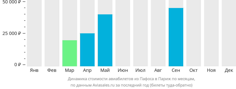 Динамика стоимости авиабилетов из Пафоса в Париж по месяцам