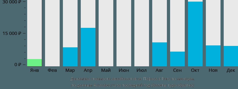 Динамика стоимости авиабилетов из Пафоса в Ригу по месяцам
