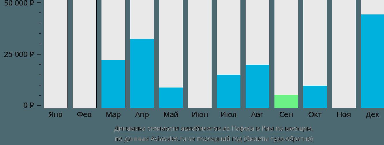 Динамика стоимости авиабилетов из Пафоса в Рим по месяцам