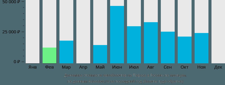 Динамика стоимости авиабилетов из Пафоса в Россию по месяцам