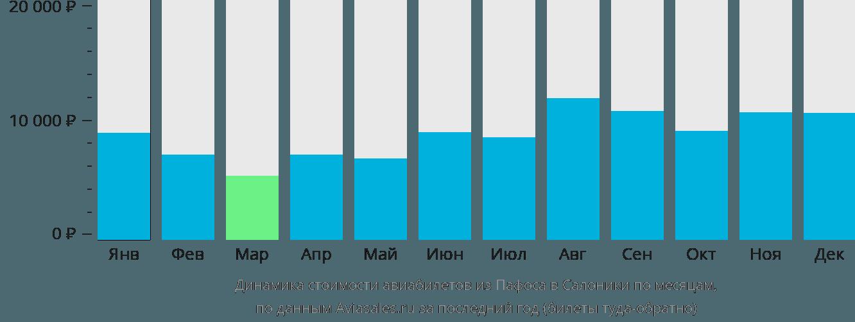 Динамика стоимости авиабилетов из Пафоса в Салоники по месяцам