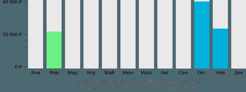 Динамика стоимости авиабилетов из Пафоса в Уфу по месяцам