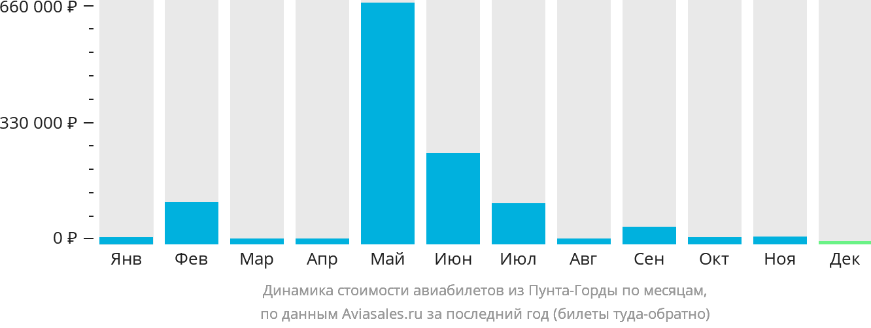 Динамика стоимости авиабилетов из Пунта-Горды по месяцам