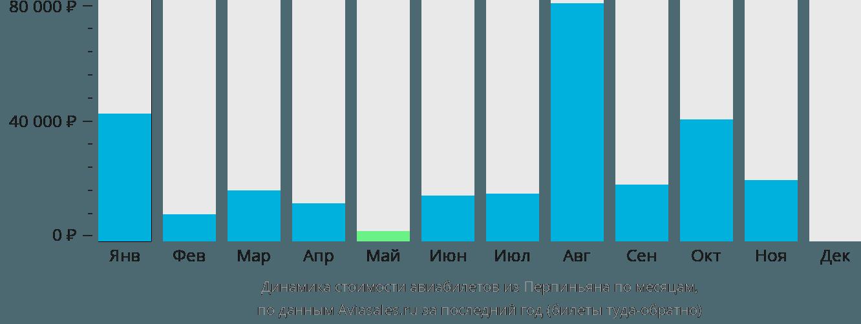 Динамика стоимости авиабилетов из Перпиньяна по месяцам