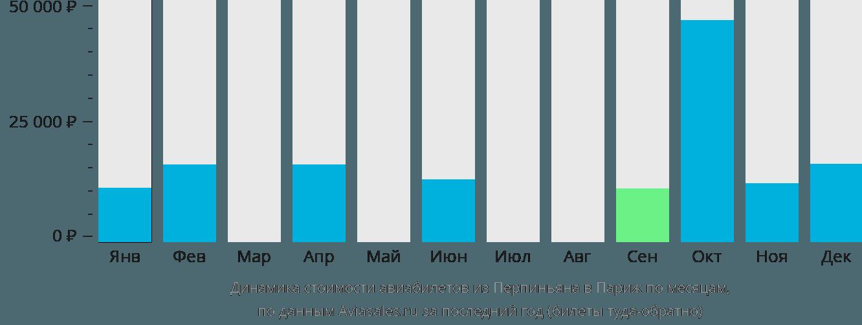 Динамика стоимости авиабилетов из Перпиньяна в Париж по месяцам