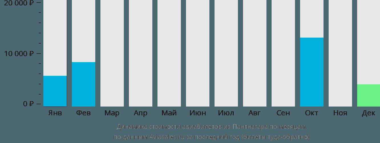 Динамика стоимости авиабилетов из Пантнагара по месяцам