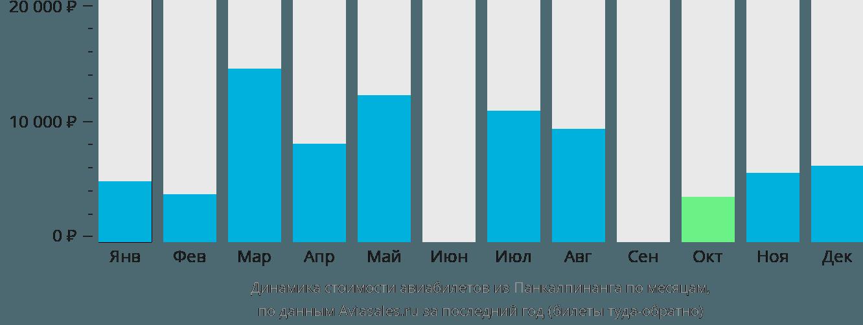 Динамика стоимости авиабилетов из Панкалпинанга по месяцам