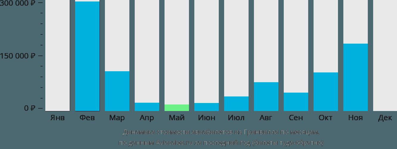 Динамика стоимости авиабилетов из Гринвилла по месяцам