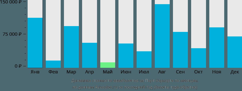 Динамика стоимости авиабилетов из Порта-Харкорта по месяцам