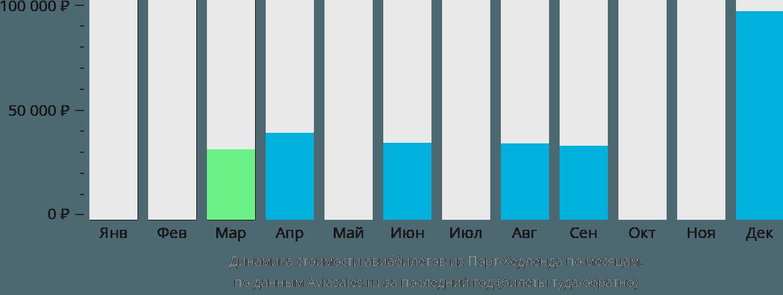 Динамика стоимости авиабилетов из Порт-Хедленда по месяцам