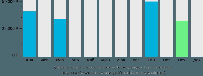 Динамика стоимости авиабилетов из Порт-Хедленда в Перт по месяцам