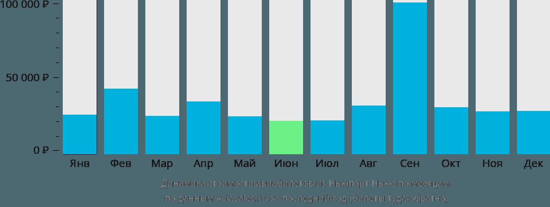 Динамика стоимости авиабилетов из Ньюпорт-Ньюса по месяцам
