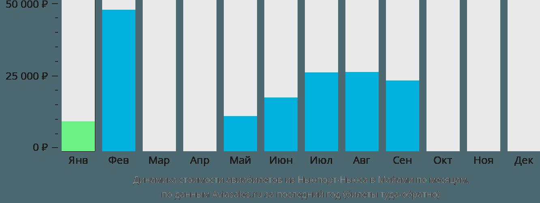 Динамика стоимости авиабилетов из Ньюпорт-Ньюса в Майами по месяцам