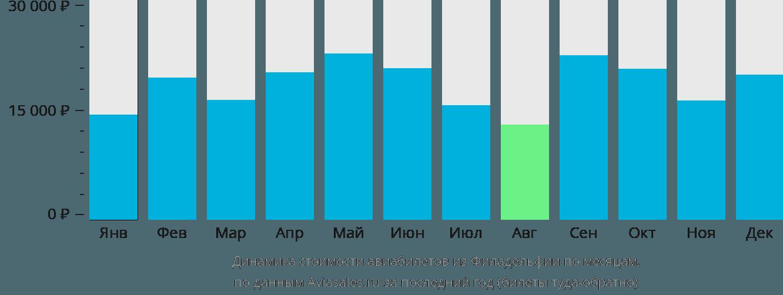 Динамика стоимости авиабилетов из Филадельфии по месяцам