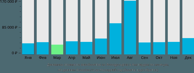 Динамика стоимости авиабилетов из Филадельфии в Амстердам по месяцам