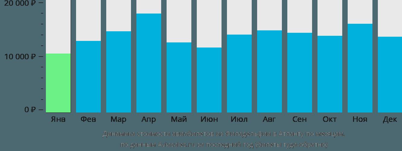 Динамика стоимости авиабилетов из Филадельфии в Атланту по месяцам