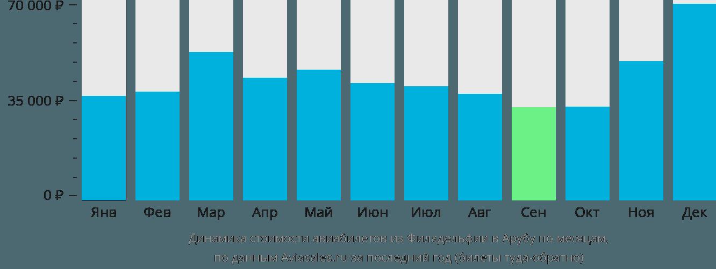 Динамика стоимости авиабилетов из Филадельфии в Арубу по месяцам