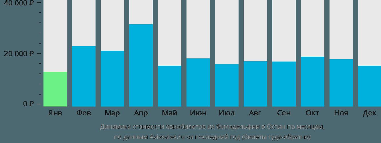 Динамика стоимости авиабилетов из Филадельфии в Остин по месяцам