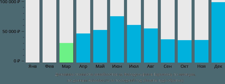 Динамика стоимости авиабилетов из Филадельфии в Барселону по месяцам