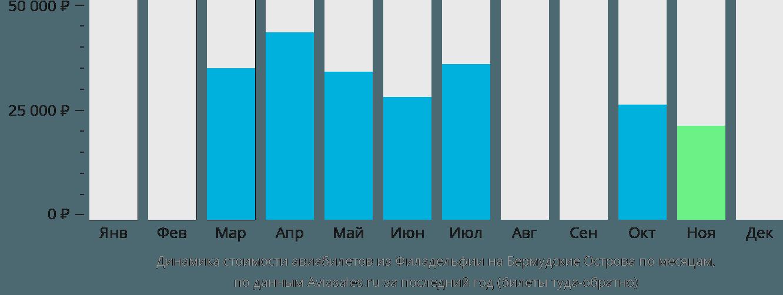 Динамика стоимости авиабилетов из Филадельфии на Бермудские Острова по месяцам
