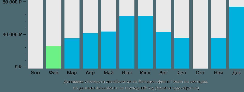 Динамика стоимости авиабилетов из Филадельфии в Пекин по месяцам