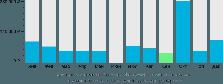 Динамика стоимости авиабилетов из Филадельфии в Бангкок по месяцам