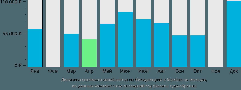 Динамика стоимости авиабилетов из Филадельфии в Мумбаи по месяцам