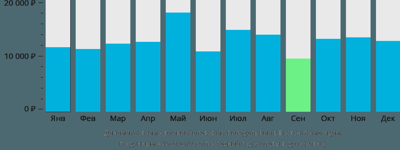 Динамика стоимости авиабилетов из Филадельфии в Бостон по месяцам